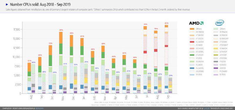 AMD отвоёвывает рынок процессоров