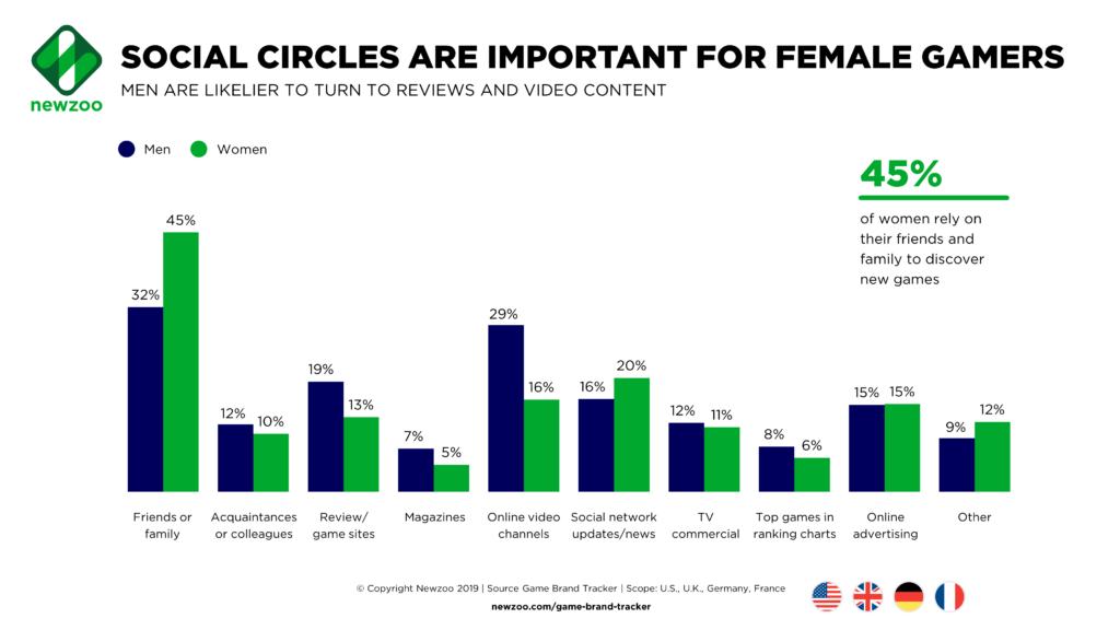 Мужчины и женщины выбирают видеоигры по-разному.