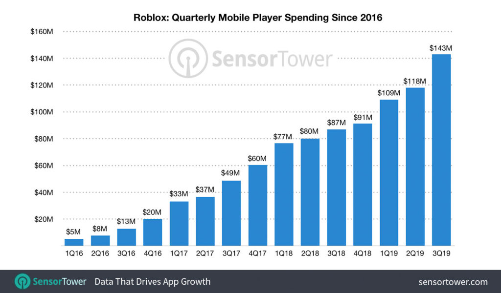 Статистика Roblox Mobile в App Store и Google Play
